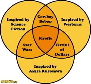 sci fi venn diagram